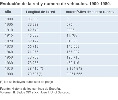 Network evolution and number of vehicles. 1900-1980.